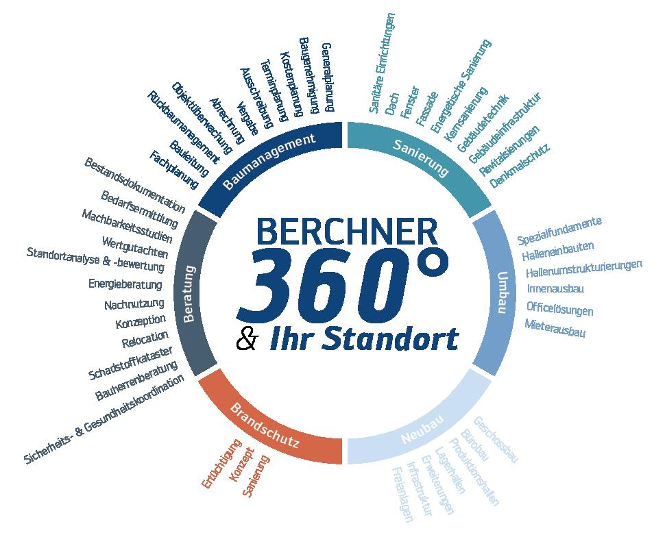 Berchner Projektspektrum - Unser Standort-Service